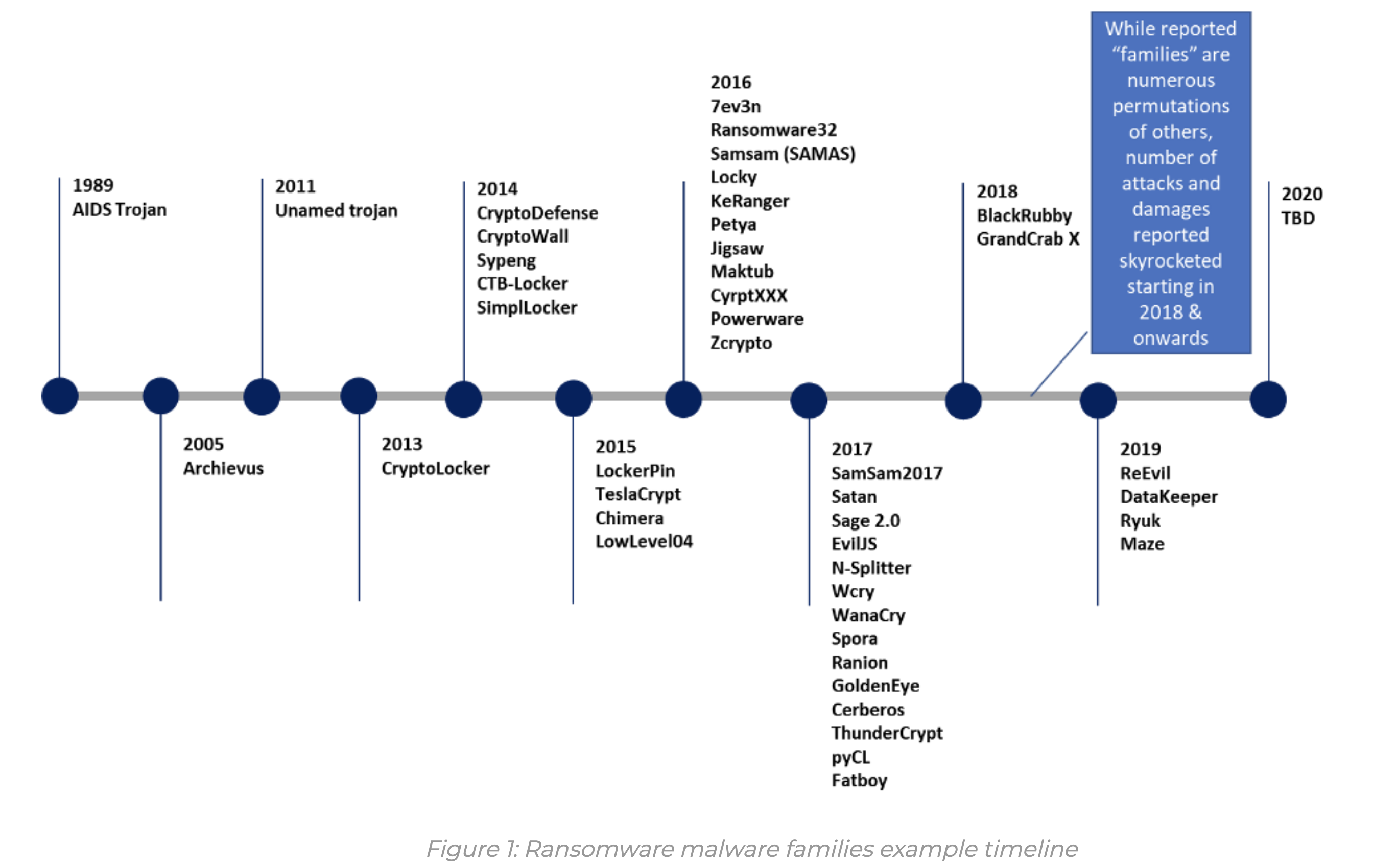 ransomware malware families example timeline
