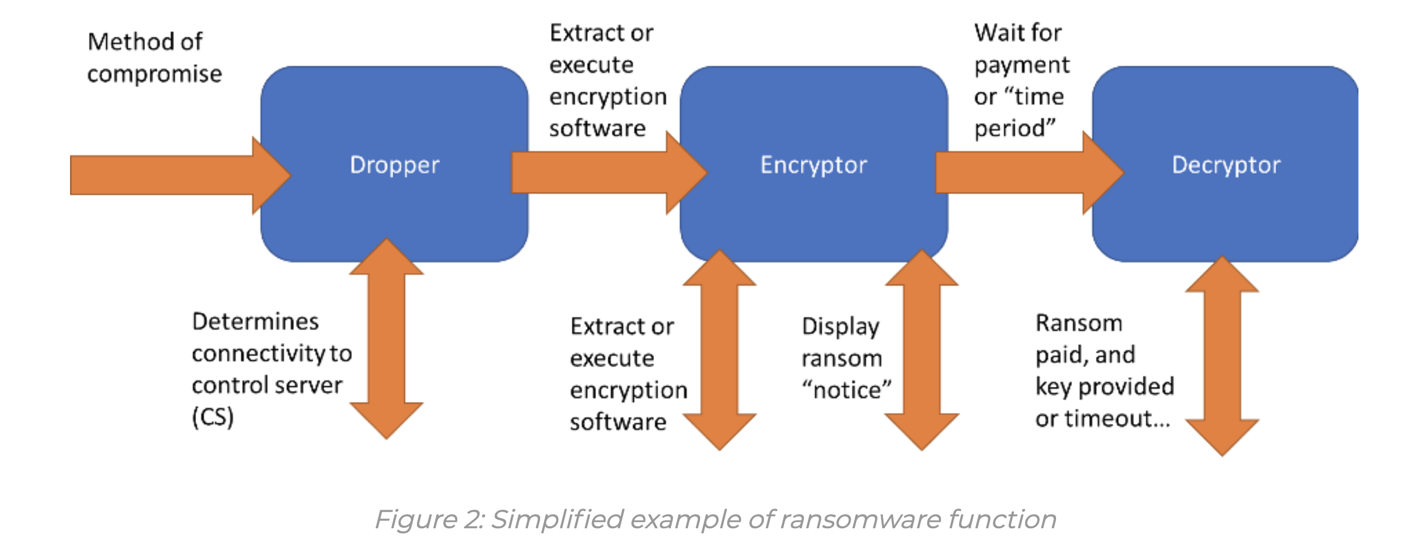 simplified example of ransomware function