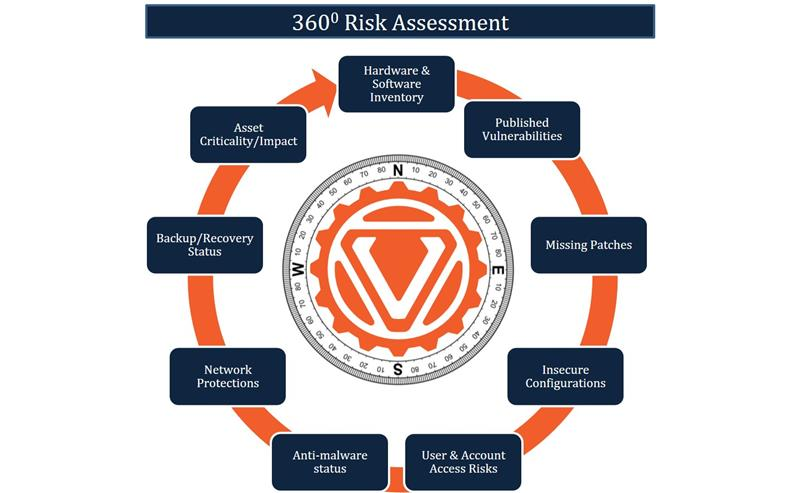 360 degree risk assessment