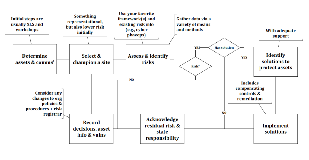 Another Generalized Example Process to Examine How to Protect an Embedded System (or Systems Under Consideration) with Reflection on their Deployment and/or Related Context, Specific to the Organization
