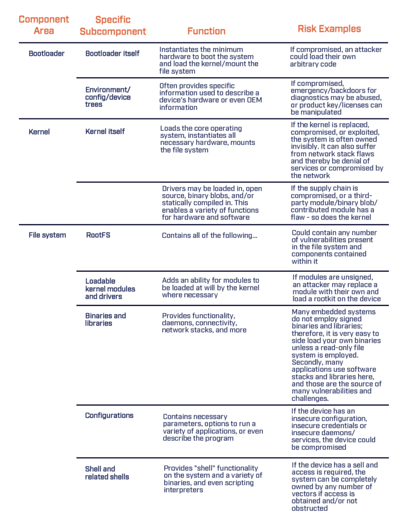Embedded system comparison chart