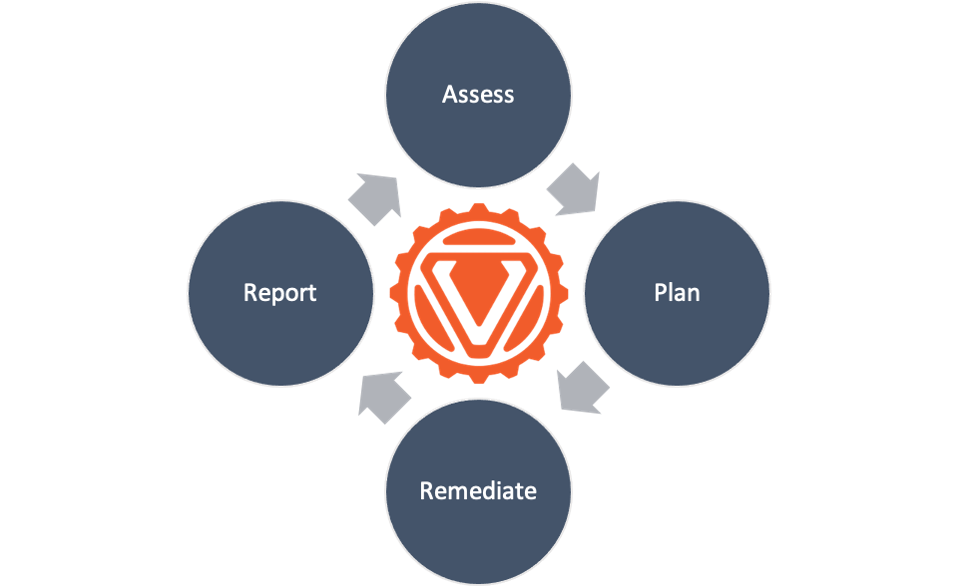 elements of a ot/ics vulnerability management program