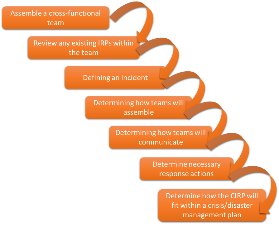 : Breakdown of the Public Safety Canada guidance process for incident response
