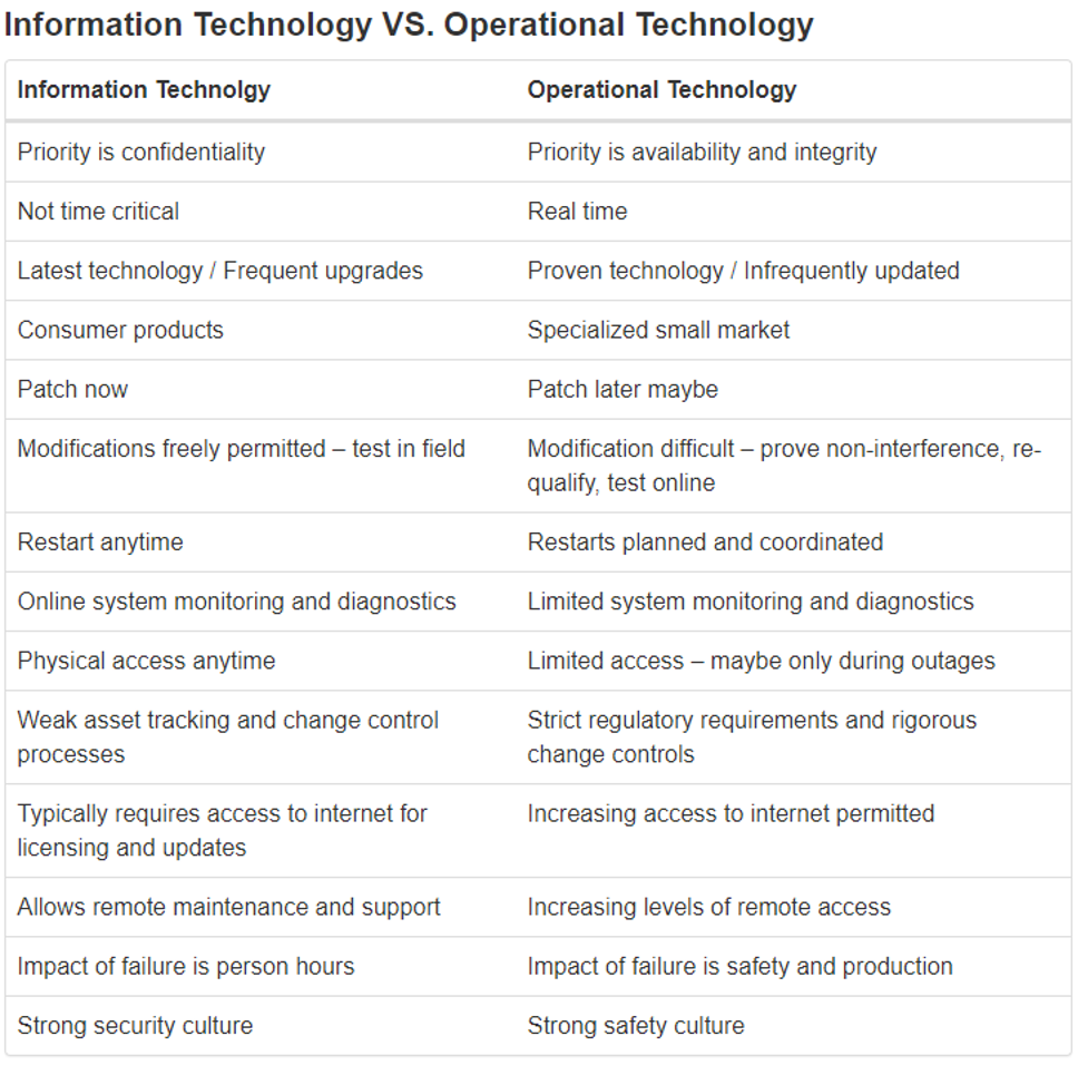 """Public Safety Canada's definition of technology from a generic standpoint, but on the process control side – there is more to this than just """"OT"""". When people say OT, they usually mean OT provided by IT systems, and rarely do they mean the actual Industrial Automation Control Systems (IACS) and process control."""